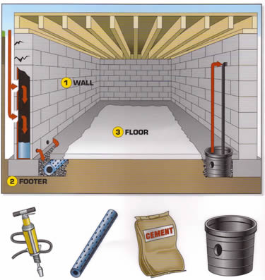 Interior Waterproofing System - Everdry
