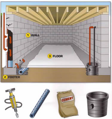 Interior Waterproofing System